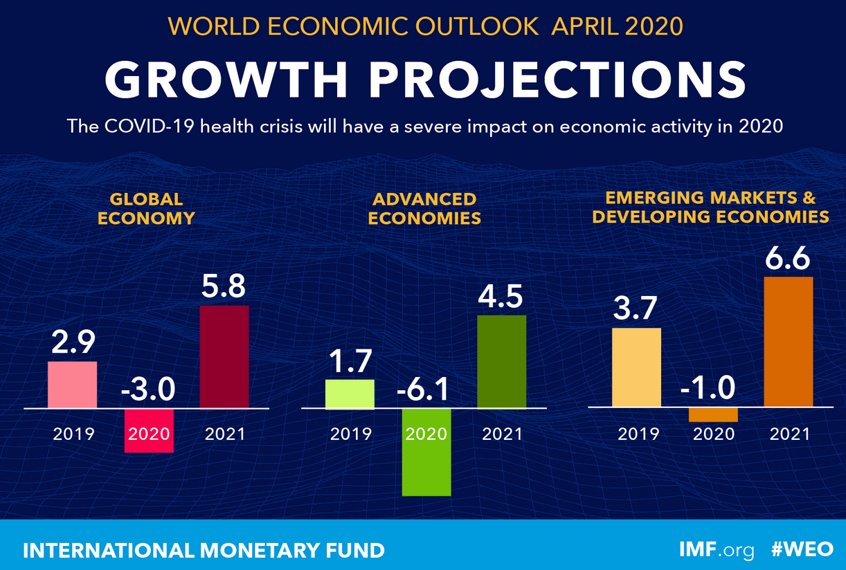 IMF-Growth Projection 04-2020.png